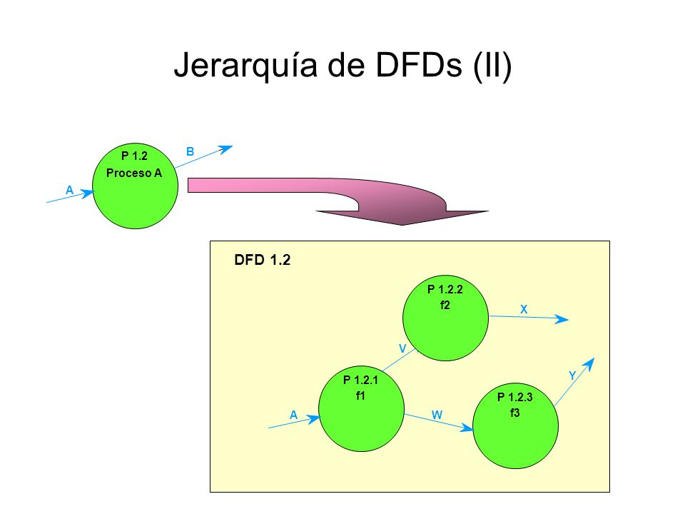 Jerarquía de DFDs (II) DFD 1.2 P 1.2 Proceso A B A P 1.2.3 f3 P 1.2.1