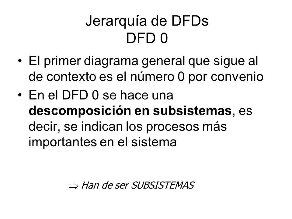 Jerarquía de DFDs DFD 0 El primer diagrama general que sigue al de contexto es el número 0 por convenio.
