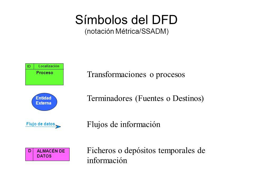 Símbolos del DFD (notación Métrica/SSADM)