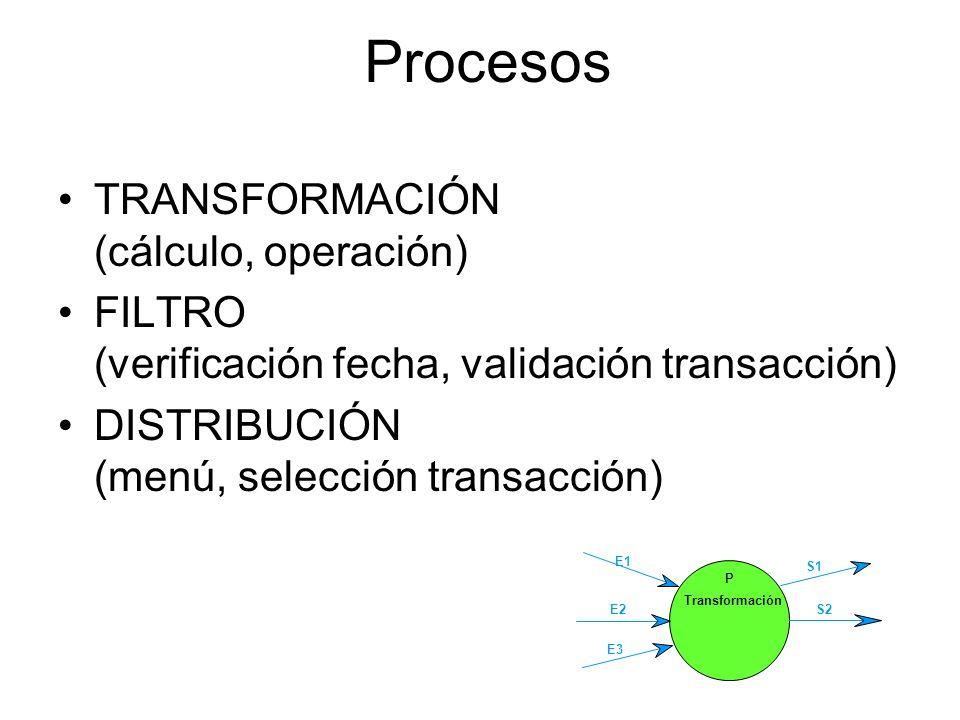 Procesos TRANSFORMACIÓN (cálculo, operación)