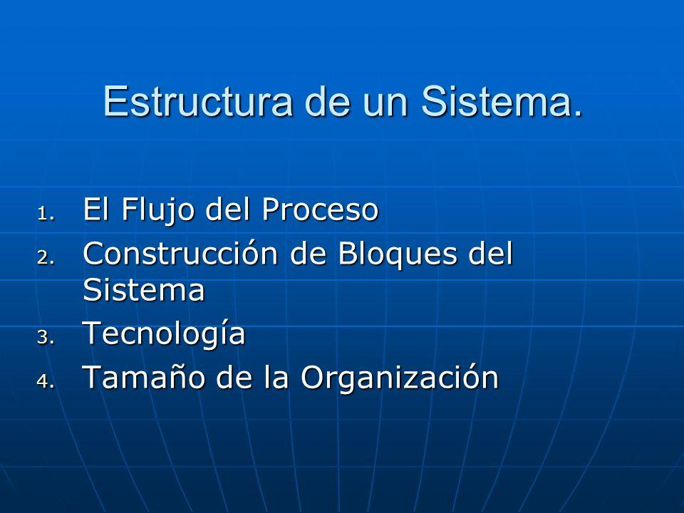 Estructura de un Sistema.