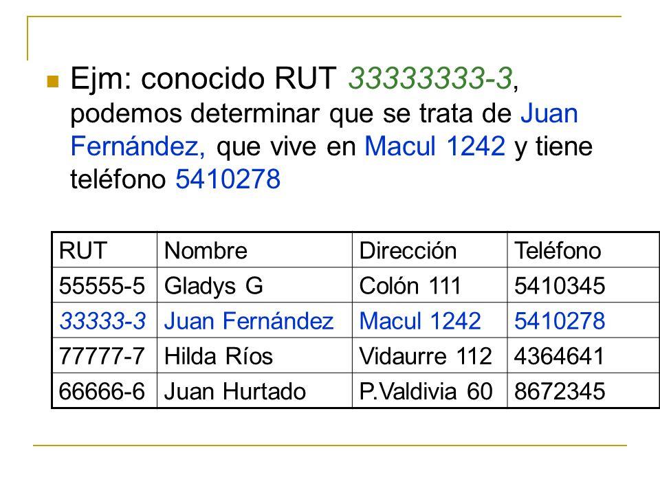 Ejm: conocido RUT 33333333-3, podemos determinar que se trata de Juan Fernández, que vive en Macul 1242 y tiene teléfono 5410278