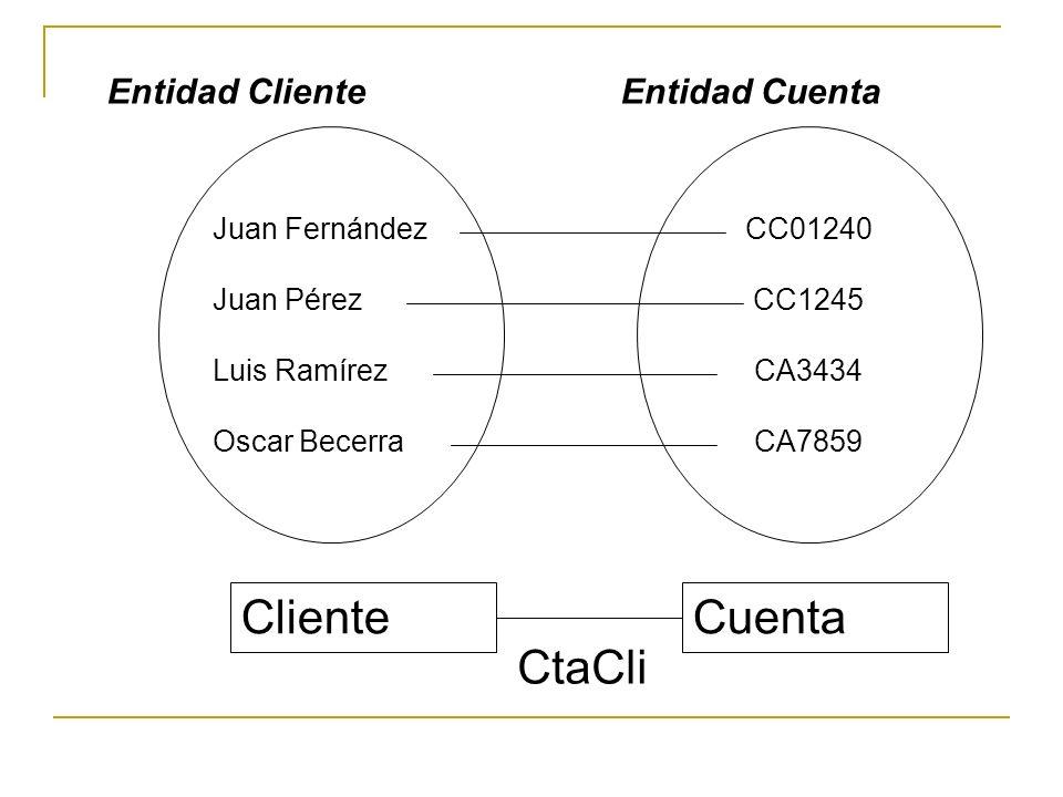 Cliente Cuenta CtaCli Entidad Cliente Entidad Cuenta CC01240 CC1245