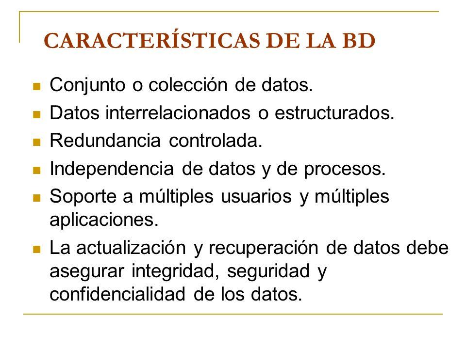 CARACTERÍSTICAS DE LA BD