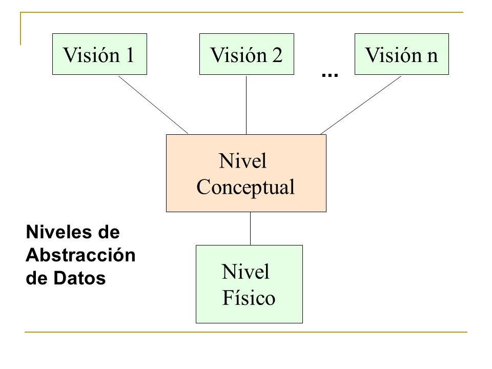 Visión 1 Visión 2 Visión n ... Nivel Conceptual Nivel Físico