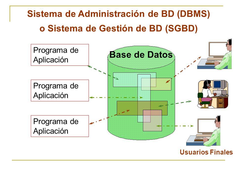 Sistema de Administración de BD (DBMS)