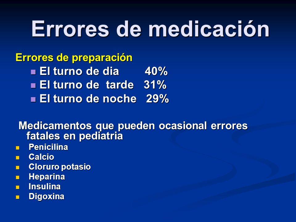 Errores de medicación El turno de dia 40% El turno de tarde 31%