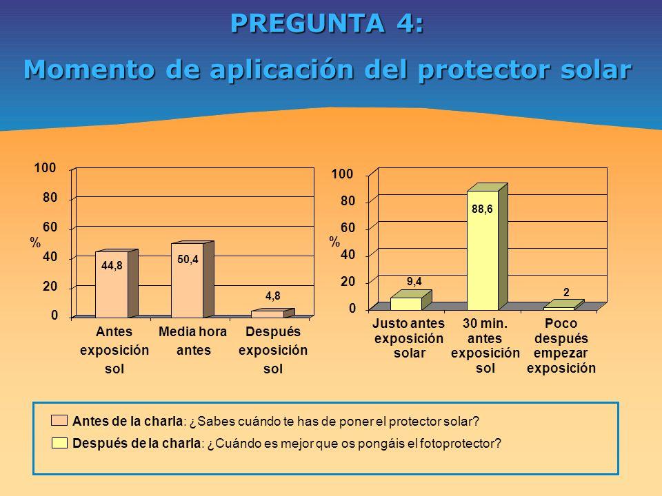Momento de aplicación del protector solar