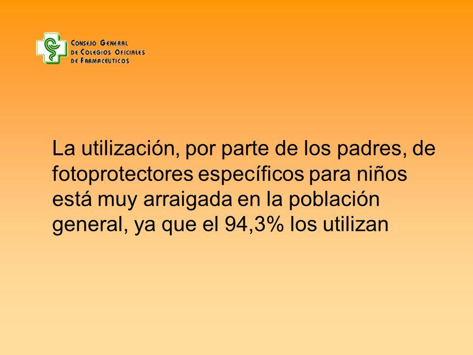 La utilización, por parte de los padres, de fotoprotectores específicos para niños está muy arraigada en la población general, ya que el 94,3% los utilizan
