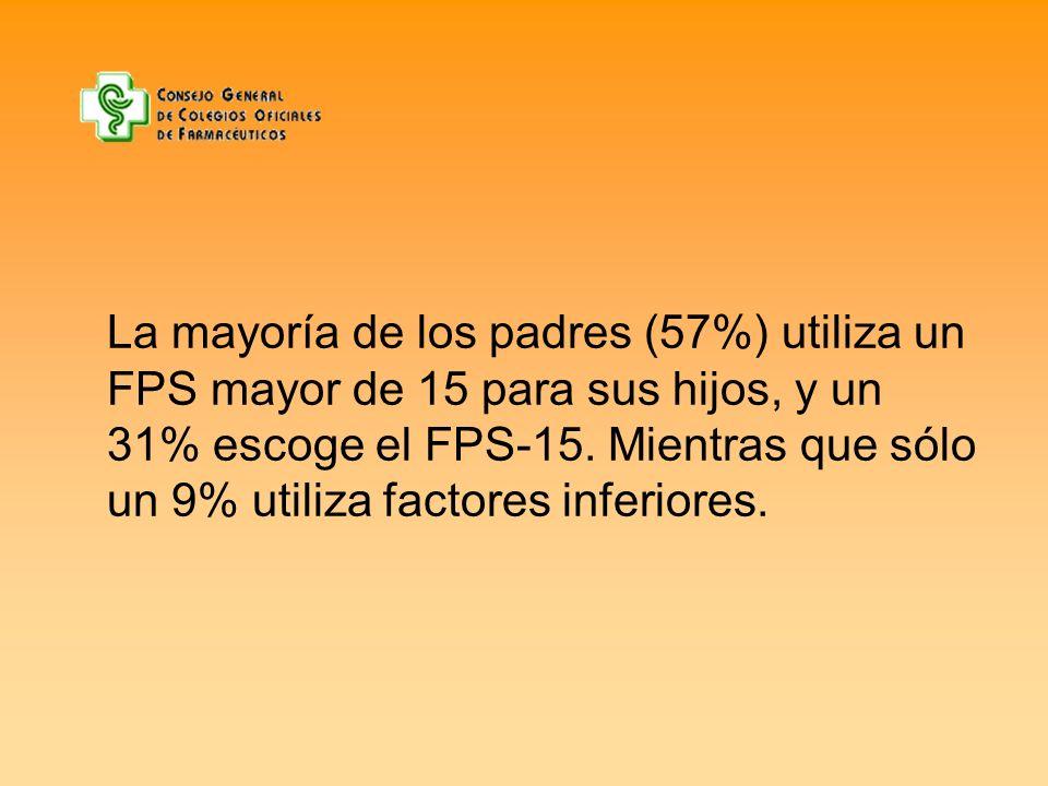 La mayoría de los padres (57%) utiliza un FPS mayor de 15 para sus hijos, y un 31% escoge el FPS-15.