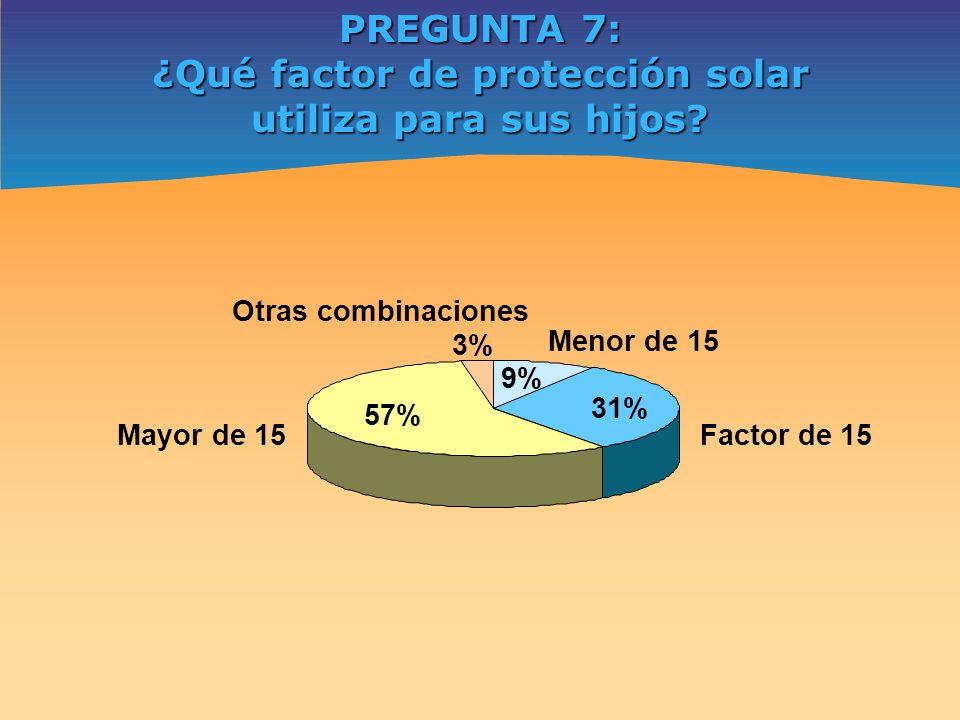 ¿Qué factor de protección solar