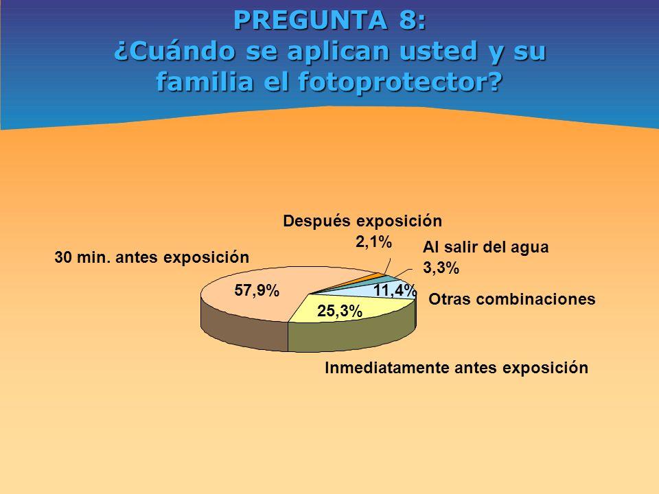 ¿Cuándo se aplican usted y su familia el fotoprotector