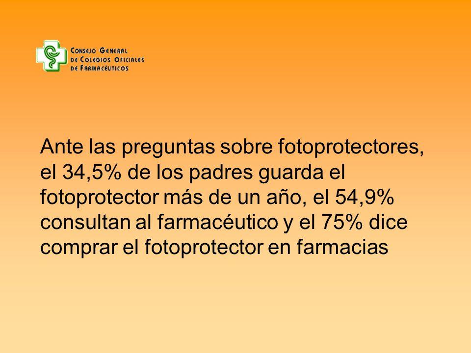 Ante las preguntas sobre fotoprotectores, el 34,5% de los padres guarda el fotoprotector más de un año, el 54,9% consultan al farmacéutico y el 75% dice comprar el fotoprotector en farmacias
