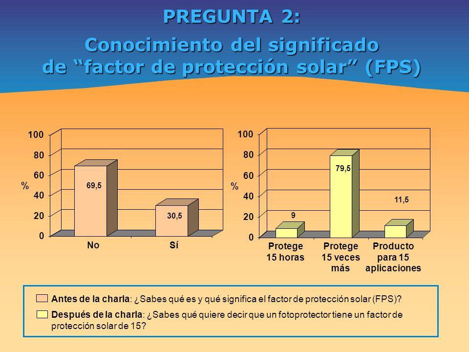Conocimiento del significado de factor de protección solar (FPS)
