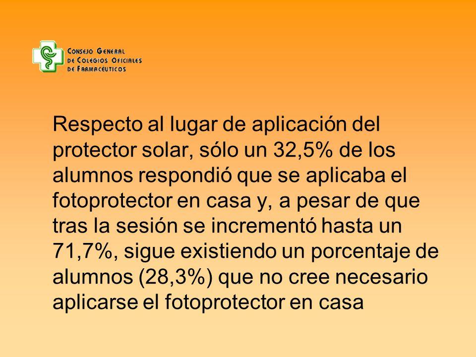 Respecto al lugar de aplicación del protector solar, sólo un 32,5% de los alumnos respondió que se aplicaba el fotoprotector en casa y, a pesar de que tras la sesión se incrementó hasta un 71,7%, sigue existiendo un porcentaje de alumnos (28,3%) que no cree necesario aplicarse el fotoprotector en casa