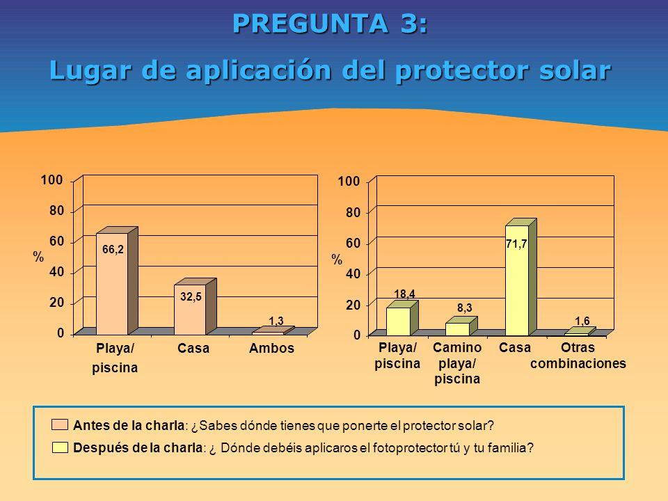 Lugar de aplicación del protector solar