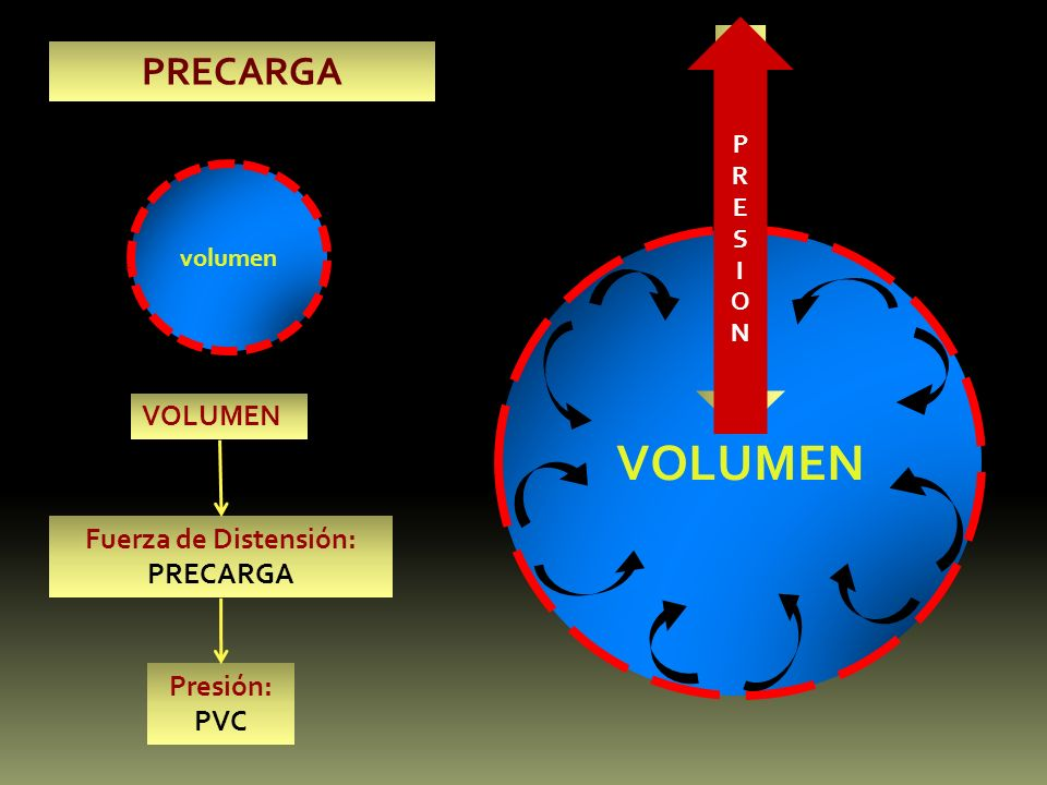 VOLUMEN PRECARGA VOLUMEN Fuerza de Distensión: PRECARGA Presión: PVC V
