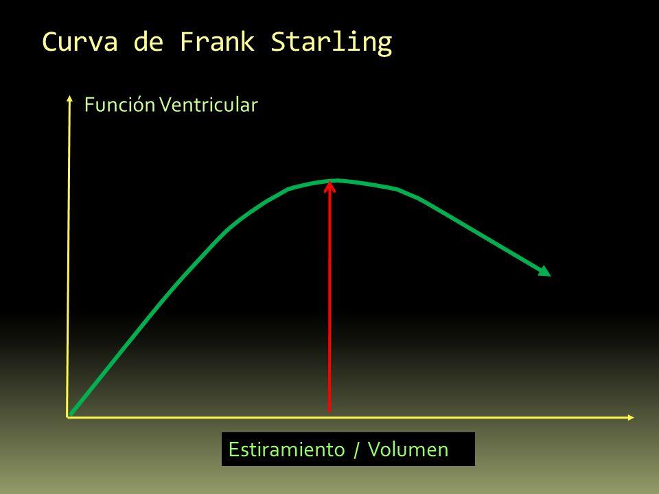 Curva de Frank Starling