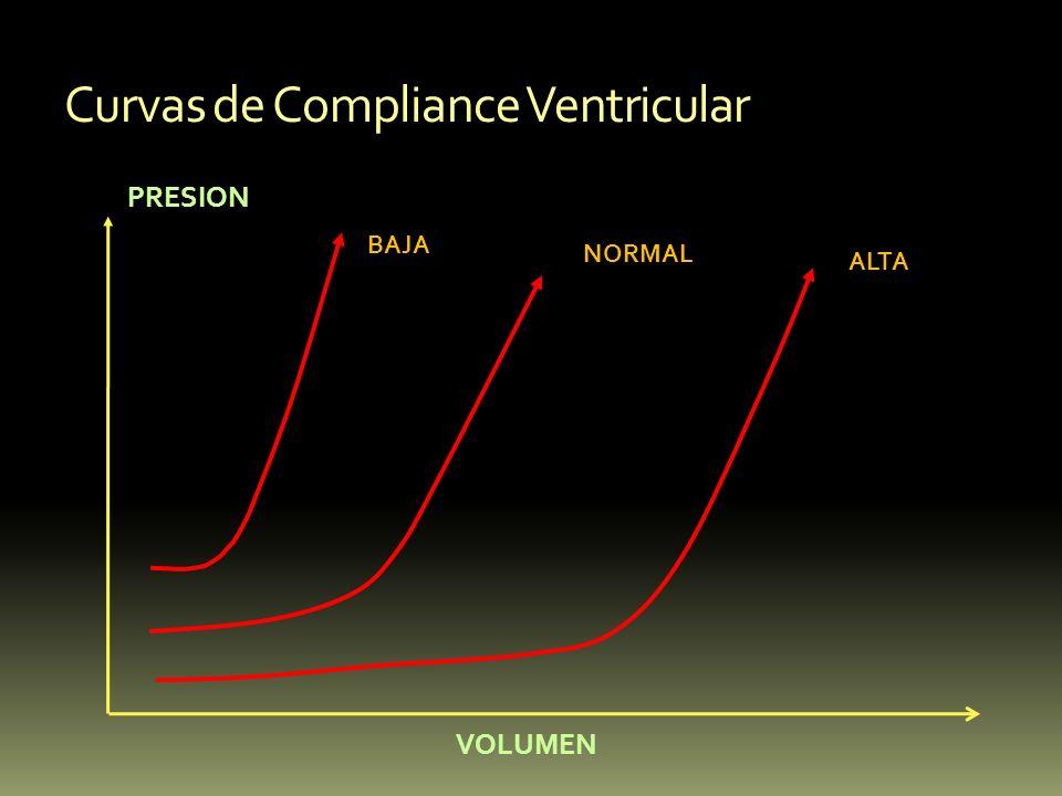Curvas de Compliance Ventricular