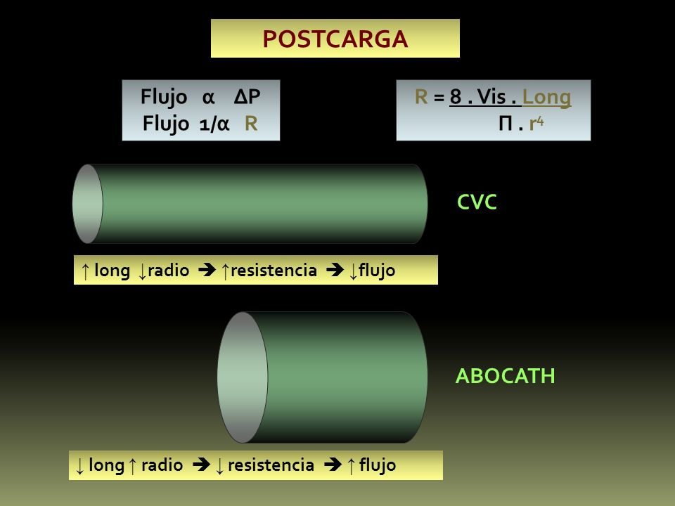 POSTCARGA Flujo α ∆P Flujo 1/α R R = 8 . Vis . Long П . r4 CVC ABOCATH