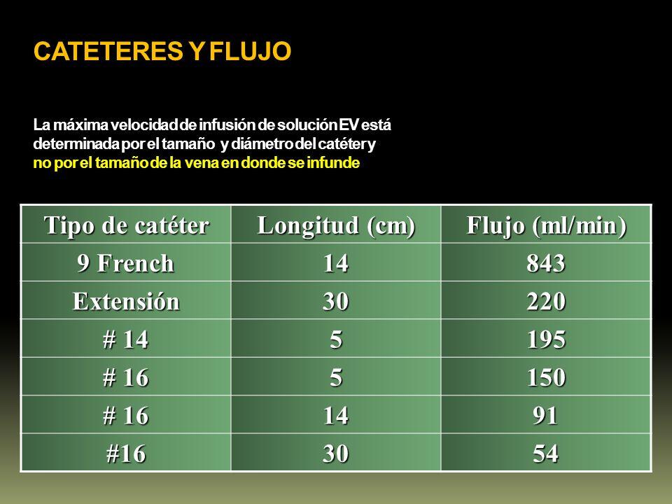 CATETERES Y FLUJO La máxima velocidad de infusión de solución EV está determinada por el tamaño y diámetro del catéter y no por el tamaño de la vena en donde se infunde
