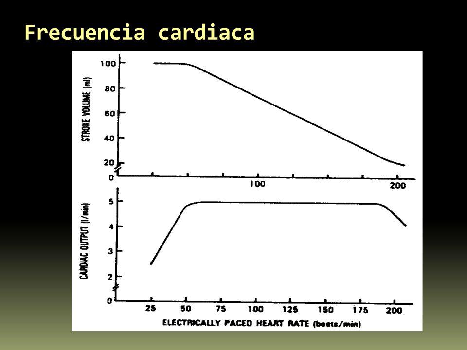 Frecuencia cardiaca
