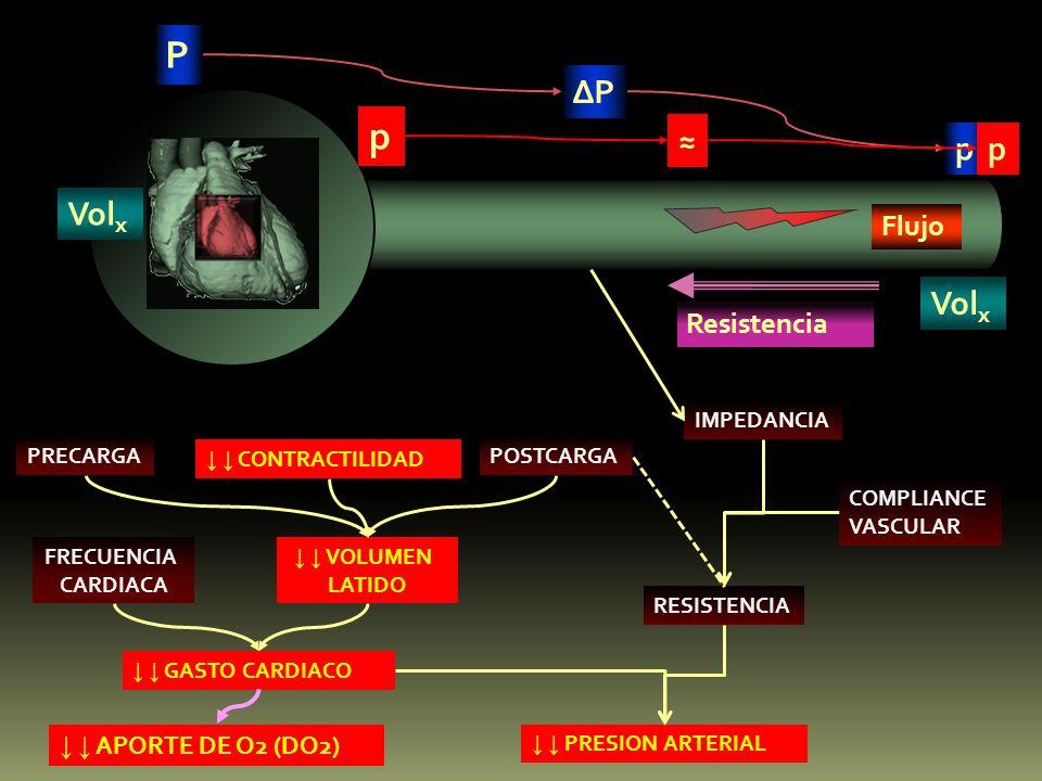 P p ∆P ≈ p p Volx Volx Flujo Resistencia ↓ ↓ APORTE DE O2 (DO2)