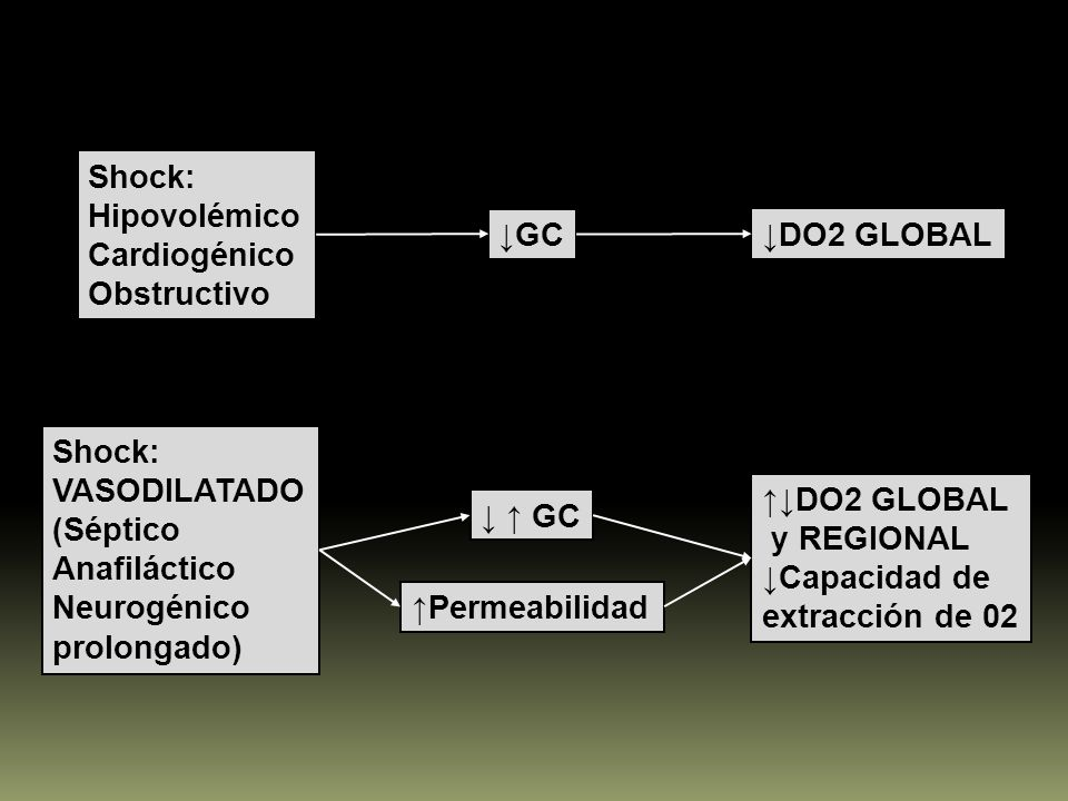 Shock: Hipovolémico. Cardiogénico. Obstructivo. ↓GC. ↓DO2 GLOBAL. Shock: VASODILATADO. (Séptico.