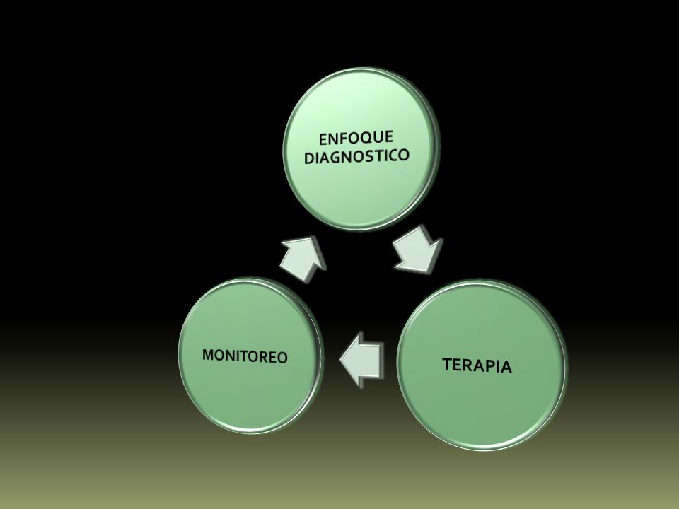ENFOQUE DIAGNOSTICO TERAPIA MONITOREO