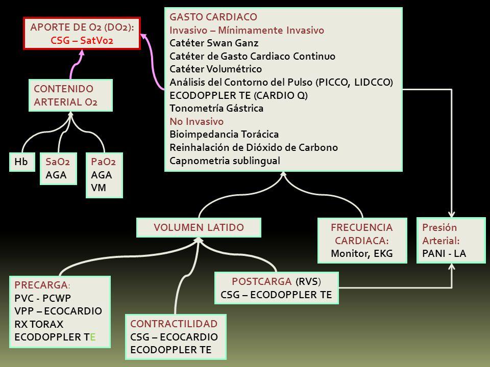GASTO CARDIACOInvasivo – Mínimamente Invasivo. Catéter Swan Ganz. Catéter de Gasto Cardiaco Continuo.