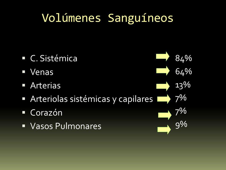 Volúmenes Sanguíneos C. Sistémica Venas Arterias