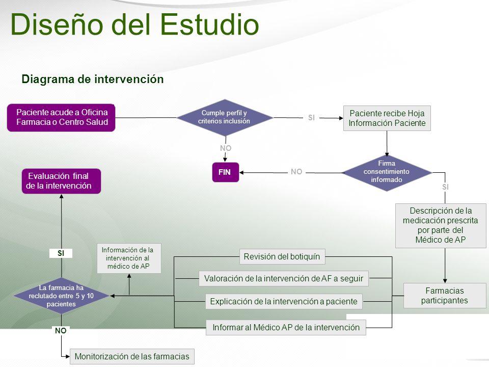 Diseño del Estudio Diagrama de intervención Paciente acude a Oficina