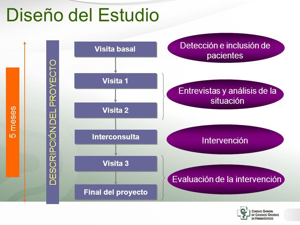 Diseño del Estudio Detección e inclusión de pacientes