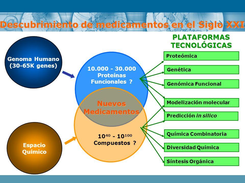 Genoma Humano (30-65K genes) 10.000 - 30.000 Proteínas Funcionales