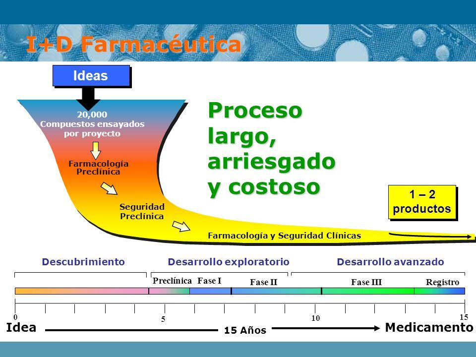 Farmacología y Seguridad Clínicas Desarrollo exploratorio