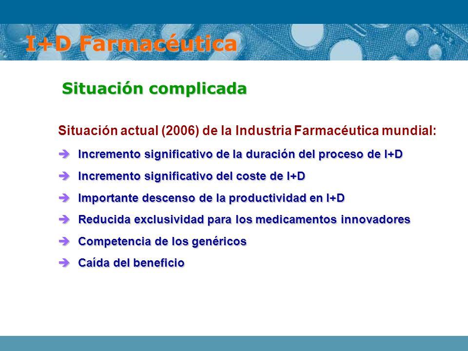 I+D Farmacéutica Situación complicada