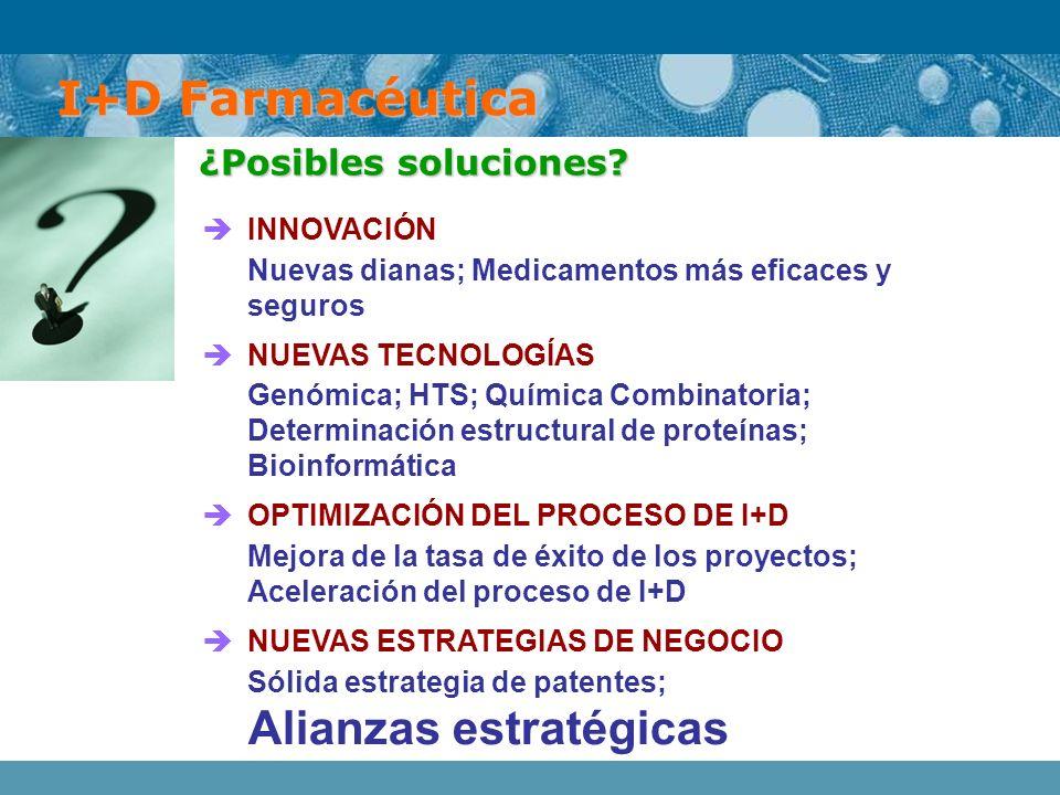 I+D Farmacéutica ¿Posibles soluciones INNOVACIÓN