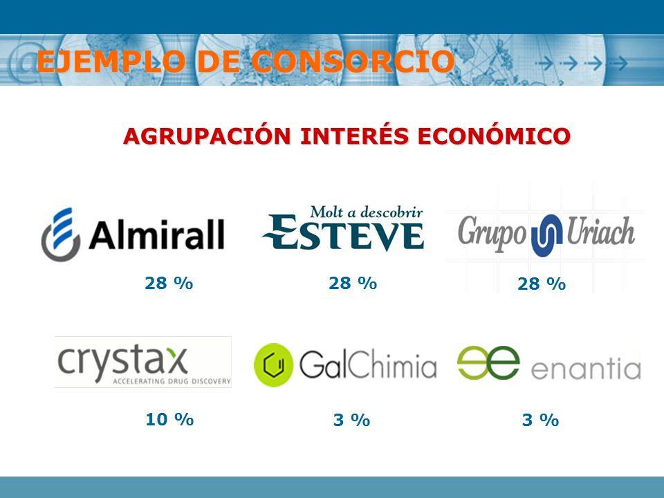 EJEMPLO DE CONSORCIO AGRUPACIÓN INTERÉS ECONÓMICO 28 % 28 % 28 % 10 %