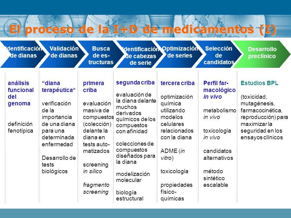 El proceso de la I+D de medicamentos (I)