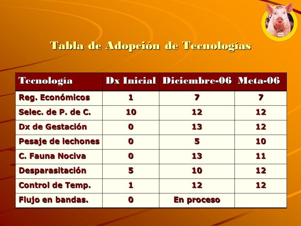 Tabla de Adopción de Tecnologías