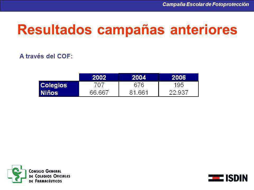 Resultados campañas anteriores