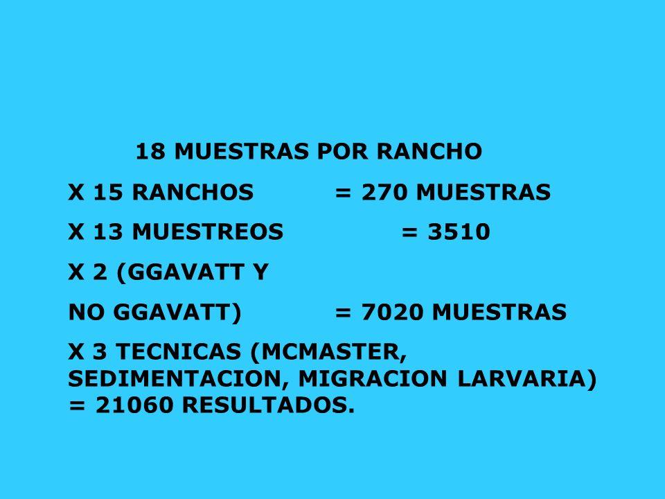 18 MUESTRAS POR RANCHO X 15 RANCHOS = 270 MUESTRAS