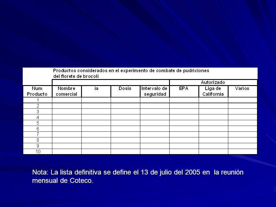 Nota: La lista definitiva se define el 13 de julio del 2005 en la reunión mensual de Coteco.