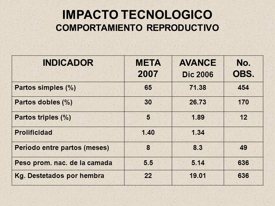 IMPACTO TECNOLOGICO COMPORTAMIENTO REPRODUCTIVO