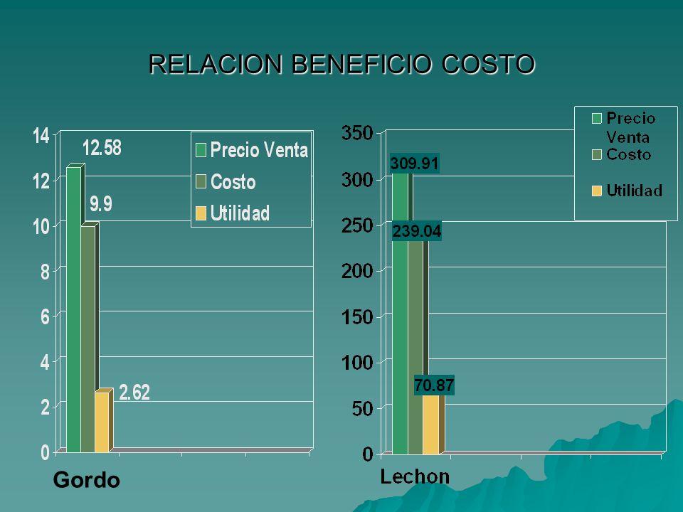 RELACION BENEFICIO COSTO