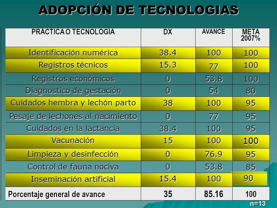 ADOPCIÓN DE TECNOLOGIAS