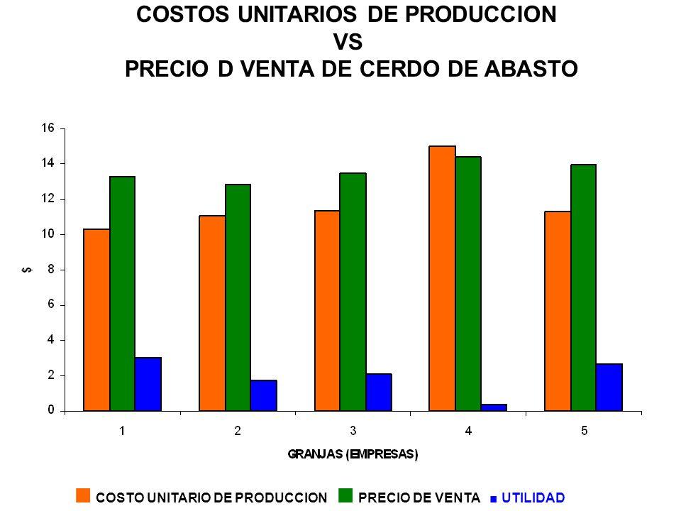 COSTOS UNITARIOS DE PRODUCCION PRECIO D VENTA DE CERDO DE ABASTO