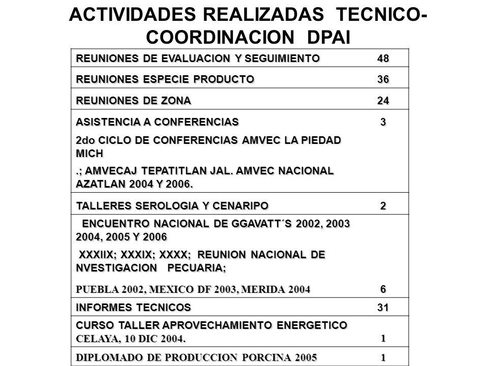 ACTIVIDADES REALIZADAS TECNICO-COORDINACION DPAI