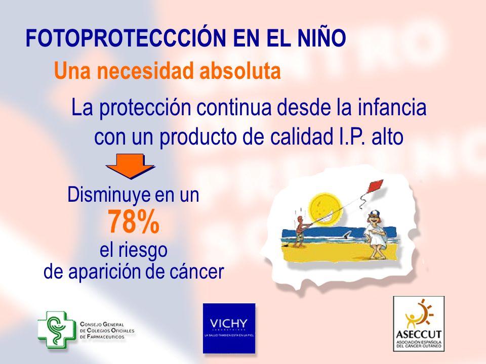 78% FOTOPROTECCCIÓN EN EL NIÑO Una necesidad absoluta