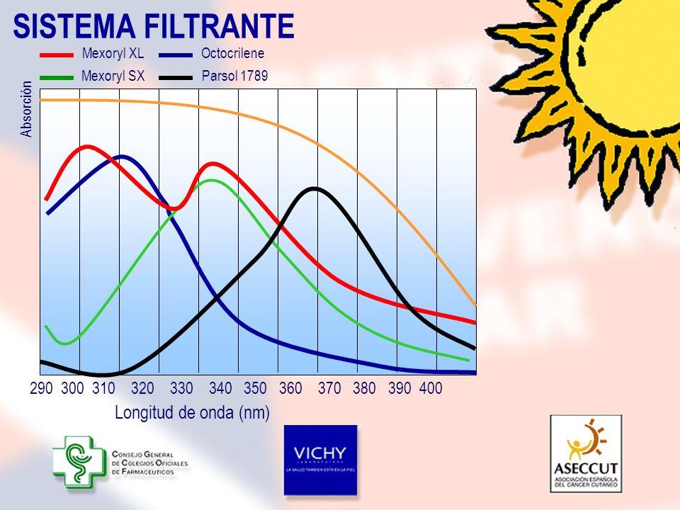 SISTEMA FILTRANTE Longitud de onda (nm)
